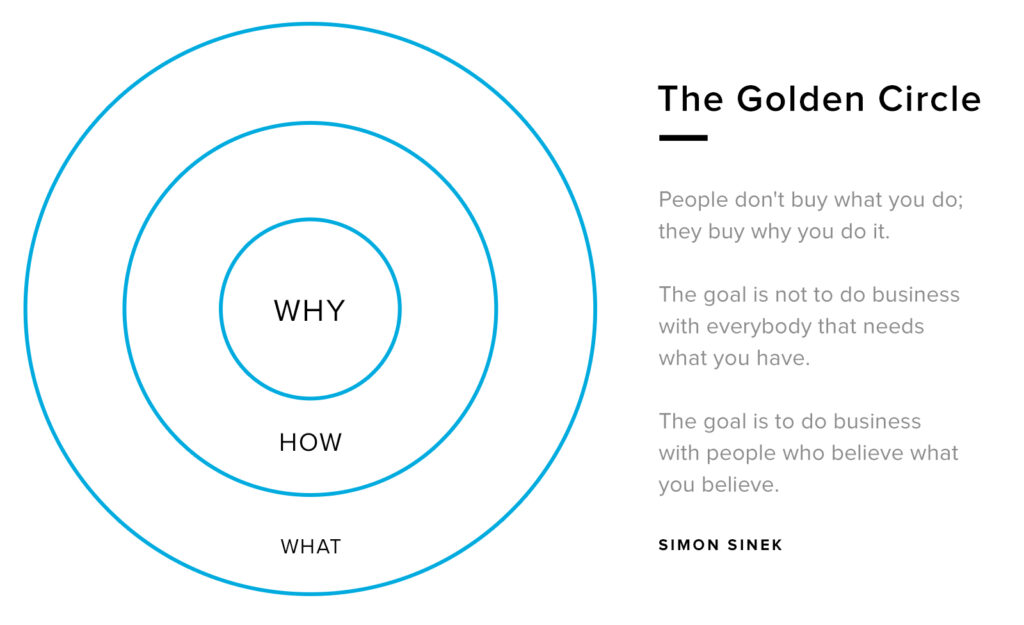 Brand purpose with The Golden Circle by Simon Sinek