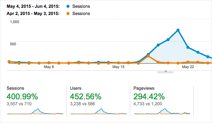 Our site had a 400% increase in traffic after using these blogging tips and tricks!