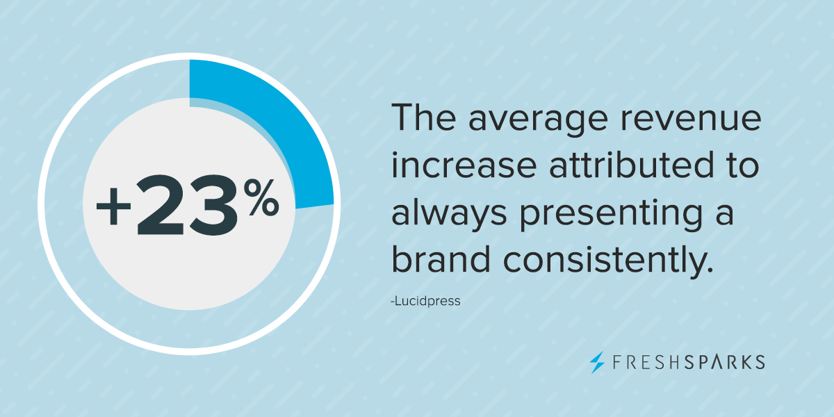 The average revenue increase attributed to always presenting a brand consistently is 23%.