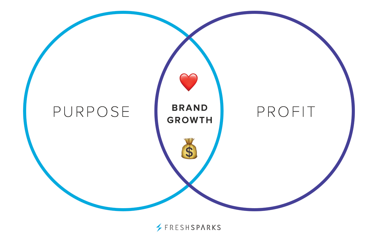 Brand purpose and profit go hand-in-hand
