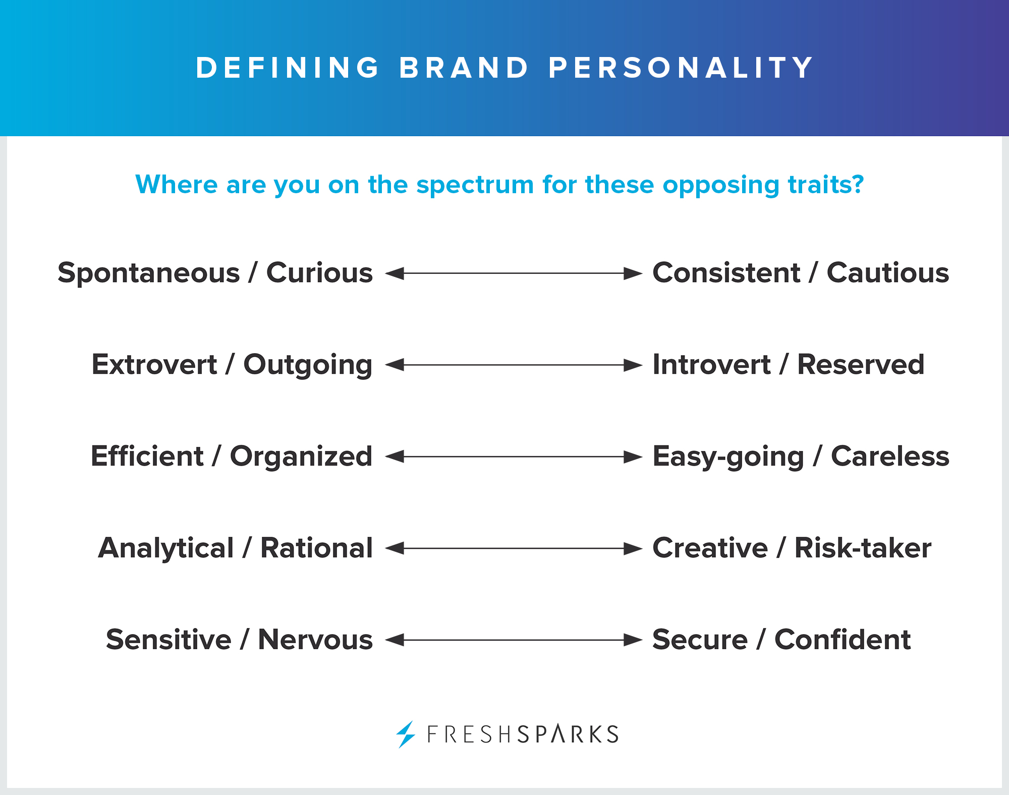 Business branding: brand personality traits