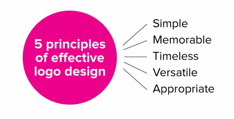 Effective logo design principles