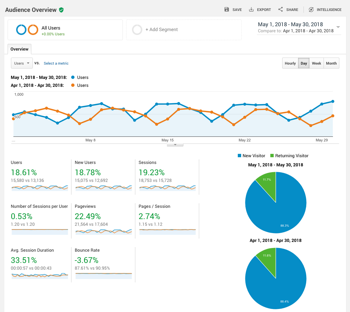 No Google Analytics to Measure Performance | 5 Most Common Web Design Mistakes to Avoid Right Now