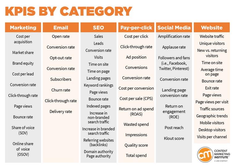 Digital Brand Strategy KPIs