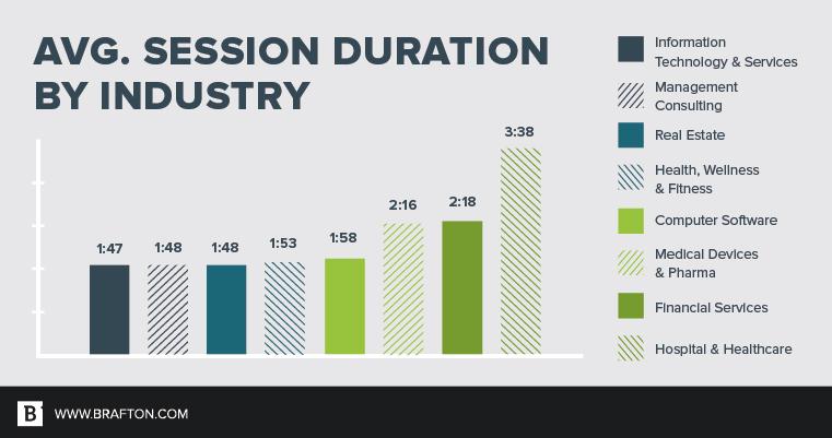 Digital Marketing Success Metrics - Average Session Duration