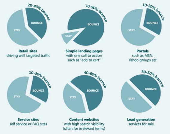 Measuring Digital Marketing Success - Bounce Rate