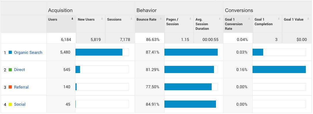 Digital Marketing Success Metrics - Traffic Source
