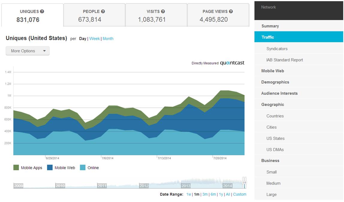 Digital Marketing Success Metrics - Website Traffic