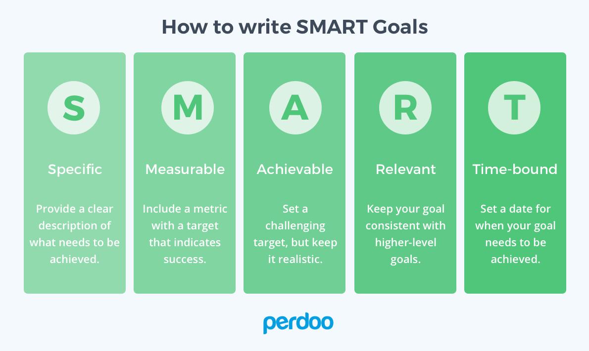Digital Marketing Success SMART Goals