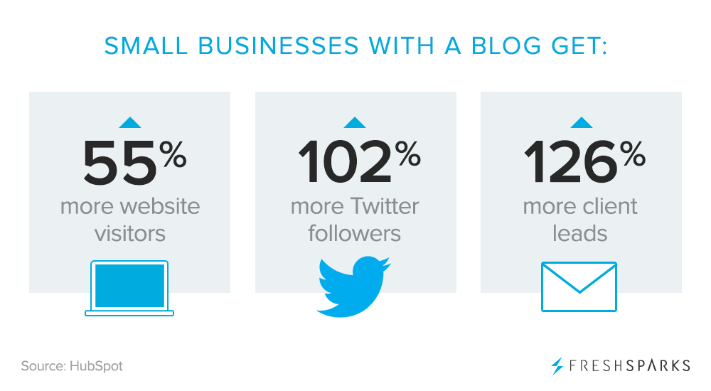 Small businesses with a blog get more visitors and leads | How To Start A Successful Blog For Your Business in 2021