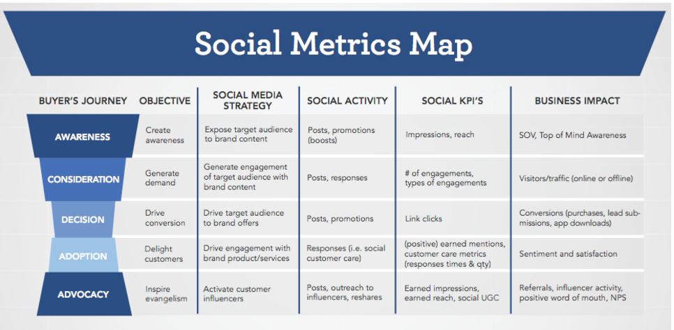 How to set goals for digital marketing success