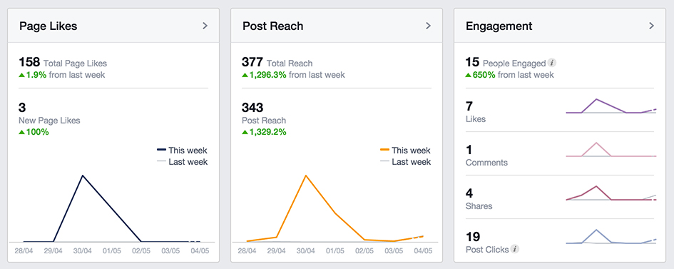 Social Media Best Practices for Business |Monitor analytics