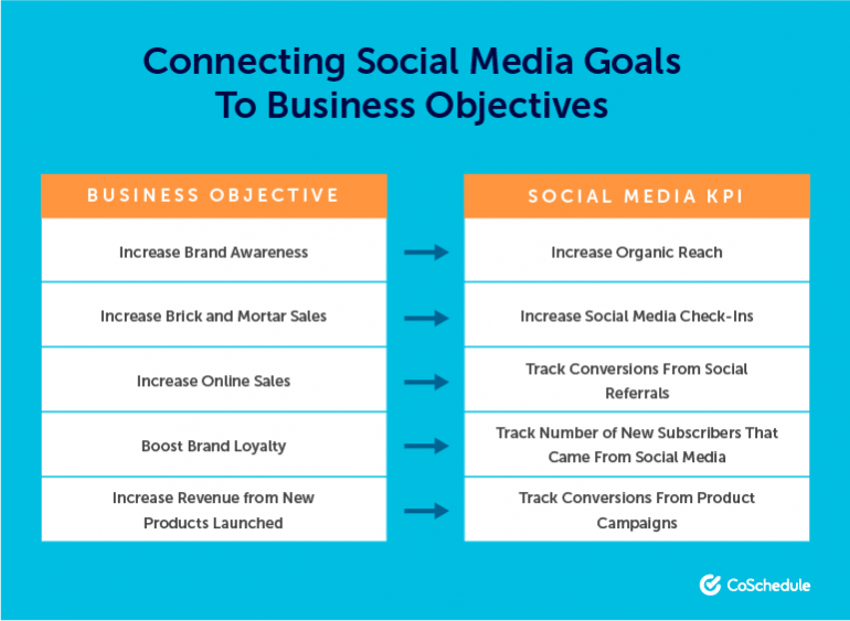 Social media goals and business objectives