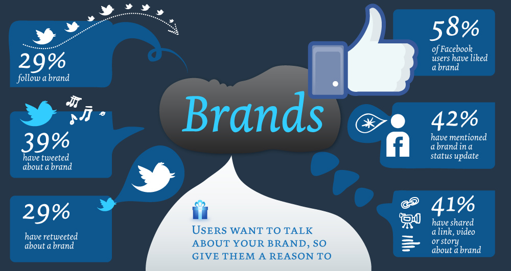 Consistent and Visible Branding Goals | How to Set Social Media Goals for Business Growth
