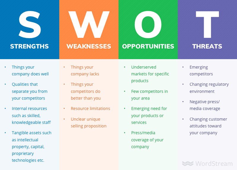 SWOT Analysis for Small Business Branding