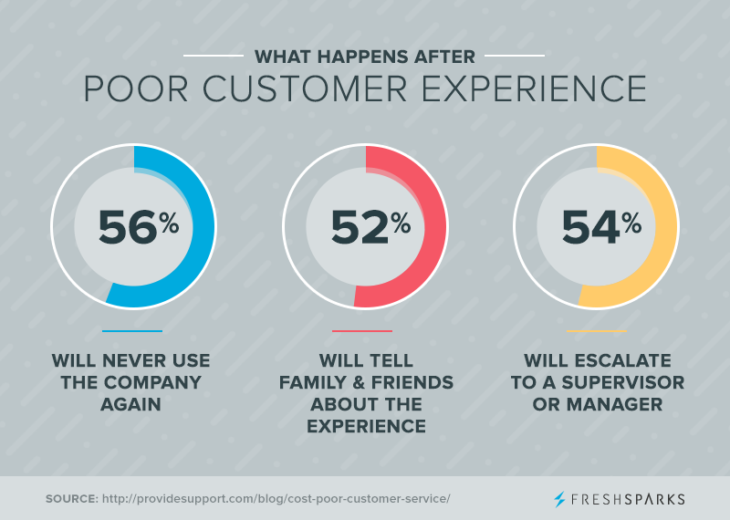 6 Key Elements of Using Social Media for Customer Service | What happens after a poor customer experience (statistics)